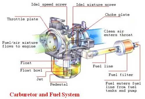Beberapa Masalah Mesin Diesel Engine