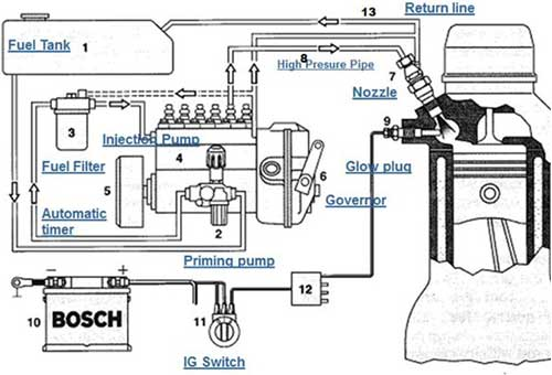 Bagaimana Cara Kerja Sistem Bahan Bakar Mesin Diesel