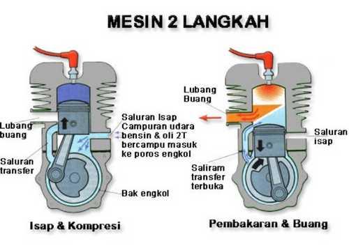 Bagaimana Cara Kerja Mesin Diesel 2 Tak