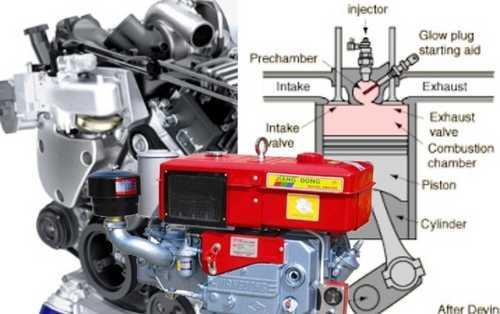 Jenis dan Cara Kerja Mesin Diesel