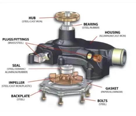 Daftar Komponen Pompa Air dan Fungsinya Terlengkap