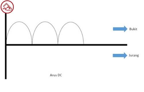 Arus DC