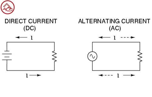 Perbedaan Generator AC dan DC